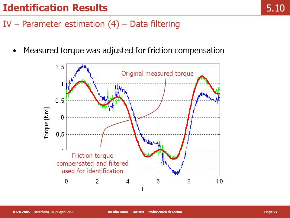 ICRA 2005 – Barcelona, 18-21 April 2005Basilio Bona – DAUIN – Politecnico di TorinoPage 27 Identification Results Measured torque was adjusted for friction compensation 5.10 IV – Parameter estimation (4) – Data filtering Torque [Nm] Original measured torque Friction torque compensated and filtered used for identification