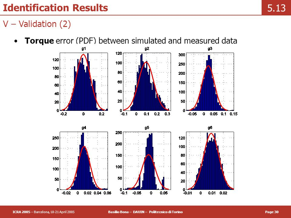 ICRA 2005 – Barcelona, 18-21 April 2005Basilio Bona – DAUIN – Politecnico di TorinoPage 30 Identification Results Torque error (PDF) between simulated and measured data 5.13 V – Validation (2)