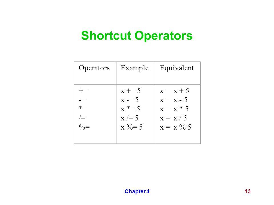 Chapter 413 Shortcut Operators OperatorsExampleEquivalent += -= *= /= %= x += 5 x -= 5 x *= 5 x /= 5 x %= 5 x = x + 5 x = x - 5 x = x * 5 x = x / 5 x = x % 5