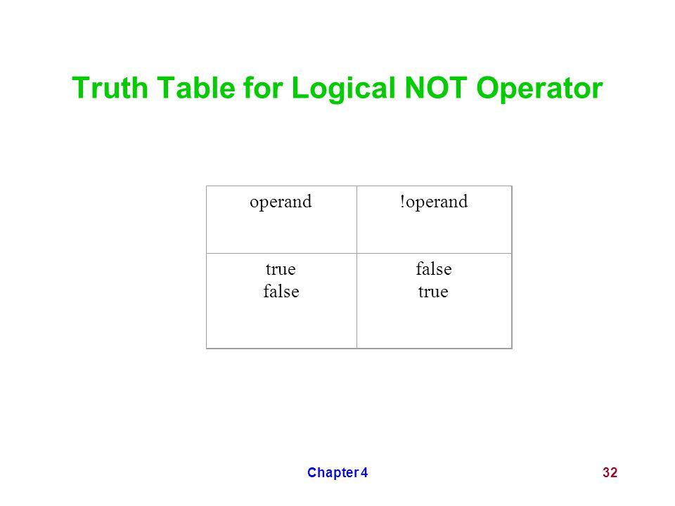 Chapter 432 Truth Table for Logical NOT Operator operand!operand true false true