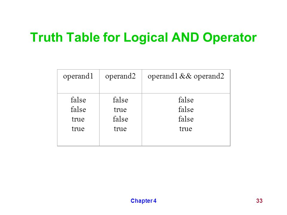 Chapter 433 Truth Table for Logical AND Operator operand1operand2operand1 && operand2 false true false true false true false true