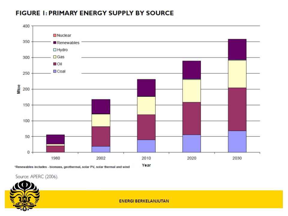 Indonesian's Renewable Energy Potential Sustainable Energy – S2 Gas Management Energy Sources Potential (MW) Installed (MW) Expected Invest.