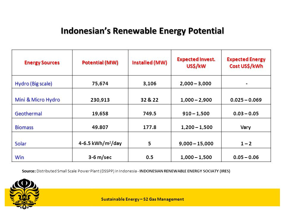 Sustainable Energy – S2 Gas Management Success Story Indonesia Micro Hydro (Tea Plantation) Source: Private-Public Partnership WEC PPP Case Studies for Asia Pacific and S.
