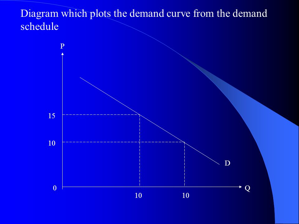Diagram which plots the demand curve from the demand schedule 10 15 10 P 0Q D