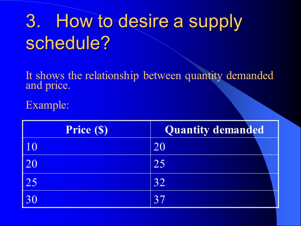 3.How to desire a supply schedule.