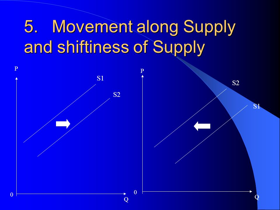 5.Movement along Supply and shiftiness of Supply 0 P Q P 0 Q S1 S2 S1
