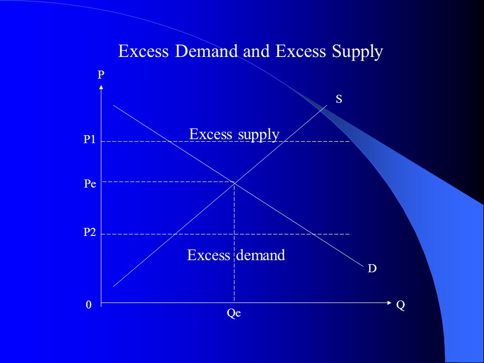 P 0Q P1 P2 Excess Demand and Excess Supply Pe Qe S D Excess supply Excess demand