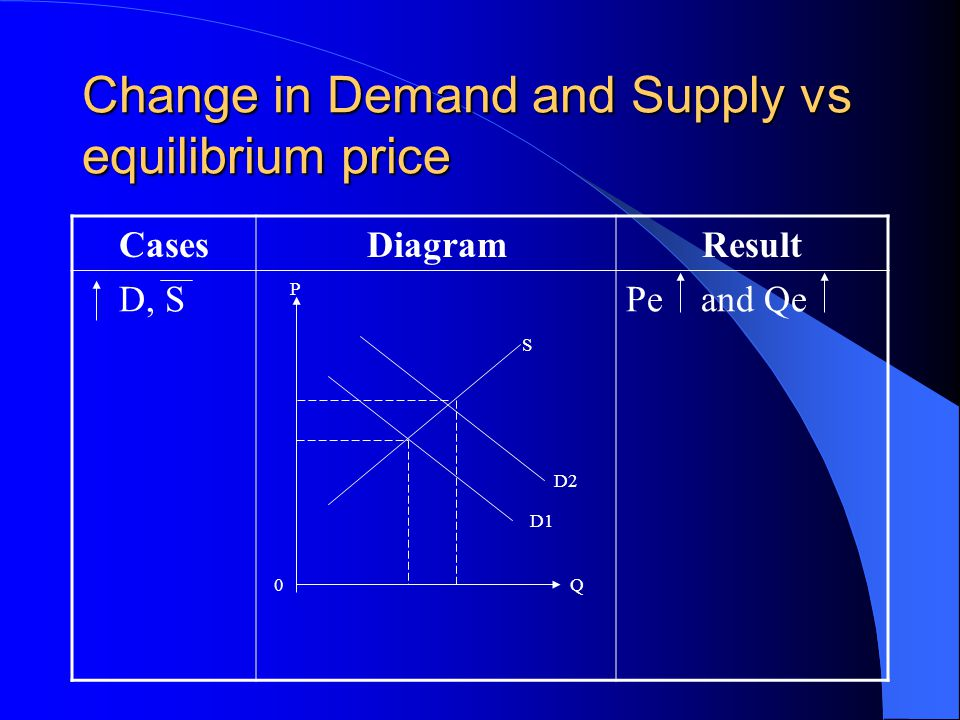 Change in Demand and Supply vs equilibrium price CasesDiagramResult D, SPe and Qe P 0Q S D2 D1