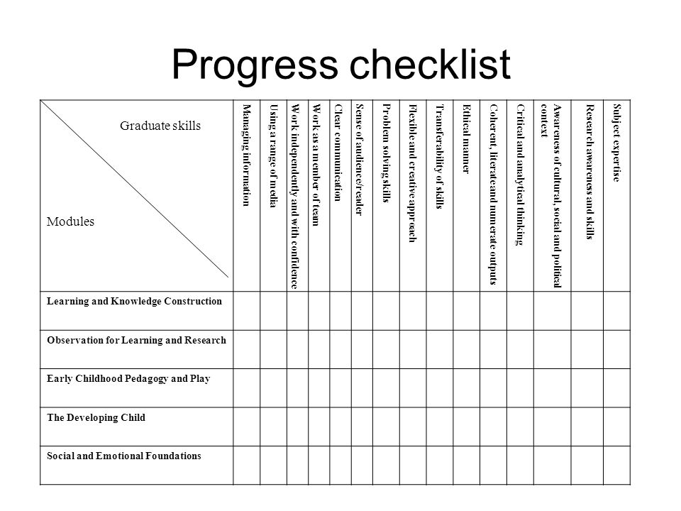 Progress checklist Graduate skills Modules Managing informationUsing a range of mediaWork independently and with confidenceWork as a member of teamCle