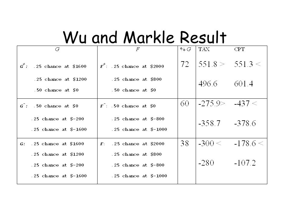 Wu and Markle Result