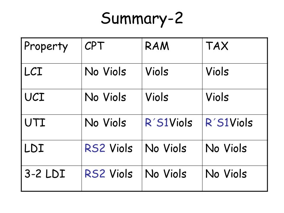 Summary-2 PropertyCPTRAMTAX LCINo ViolsViols UCINo ViolsViols UTINo ViolsR ' S1Viols LDIRS2 ViolsNo Viols 3-2 LDIRS2 ViolsNo Viols