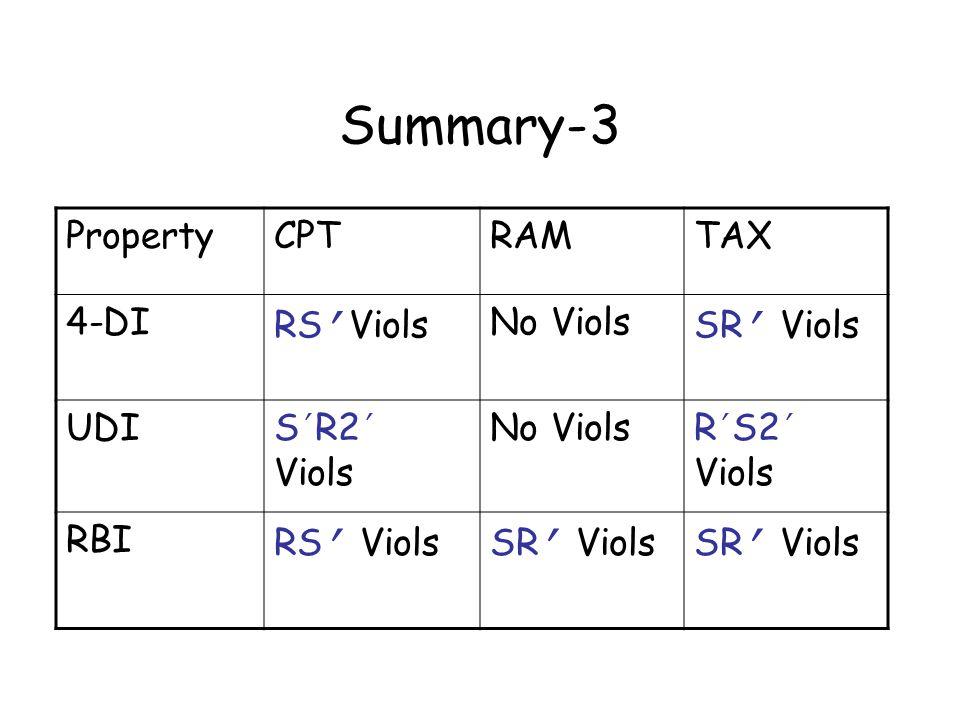 Summary-3 PropertyCPTRAMTAX 4-DI RS ' Viols No Viols SR ' Viols UDIS ' R2 ' Viols No ViolsR ' S2 ' Viols RBI RS ' ViolsSR ' Viols
