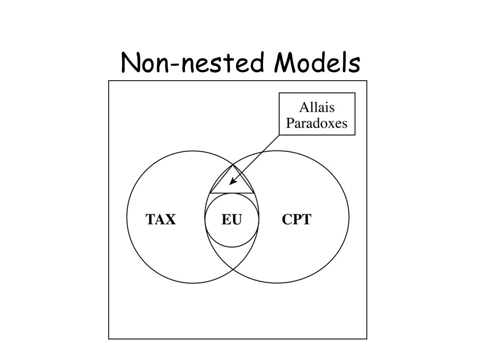 Non-nested Models