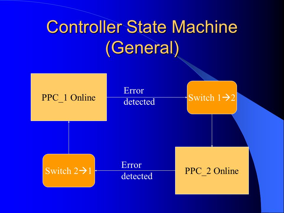 Controller State Machine (General) PPC_1 Online PPC_2 Online Switch 1  2 Switch 2  1 Error detected