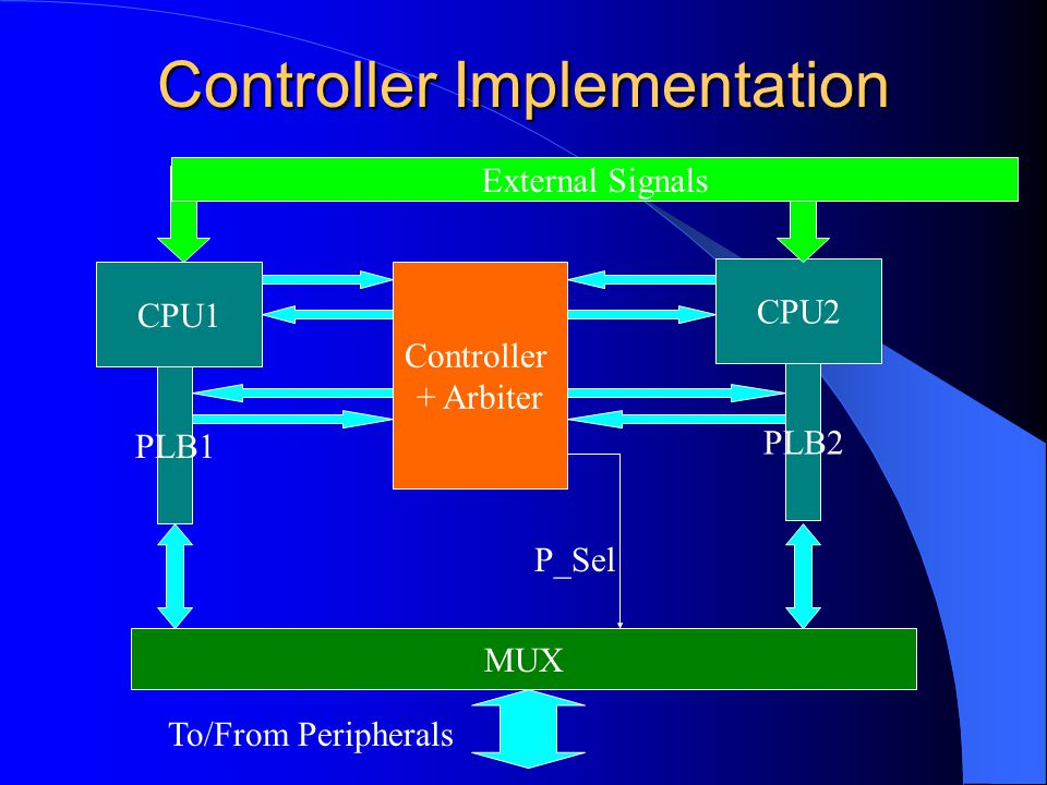 Controller Implementation CPU1 CPU2 PLB1 PLB2 Controller + Arbiter MUX P_Sel To/From Peripherals External Signals