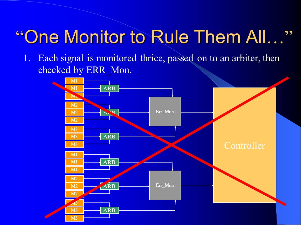 One Monitor to Rule Them All … 1.Each signal is monitored thrice, passed on to an arbiter, then checked by ERR_Mon.