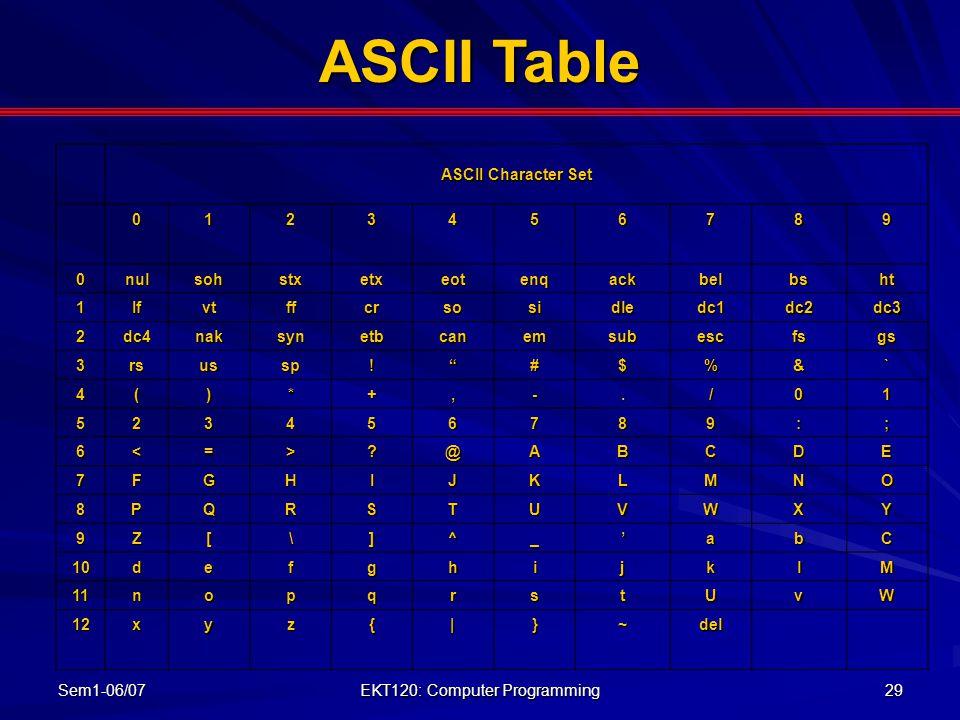 Sem1-06/07 EKT120: Computer Programming 29 ASCII Character Set 0123456789 0nulsohstxetxeotenqackbelbsht 1Ifvtffcrsosidledc1dc2dc3 2dc4naksynetbcanemsubescfsgs 3rsussp! #$%&` 4()*+,-./01 523456789:; 6<=>?@ABCDE 7FGHIJKLMNO 8PQRSTUVWXY 9Z[\]^_'abC 10defghijklM 11nopqrstUvW 12xyz{|}~del ASCII Table