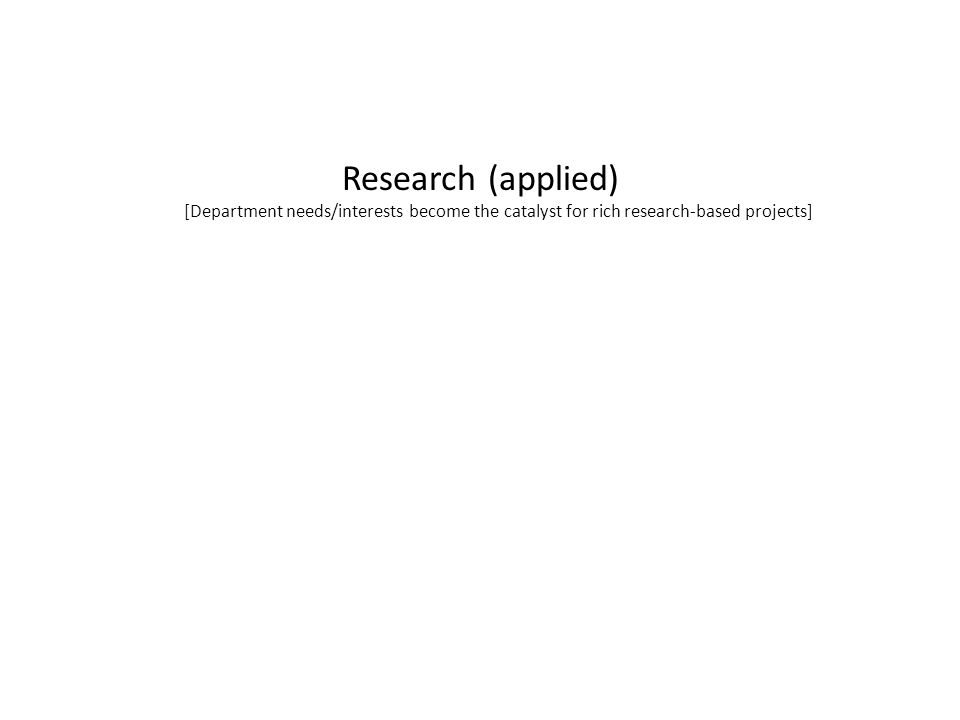 Research (applied) [Department needs/interests become the catalyst for rich research-based projects]