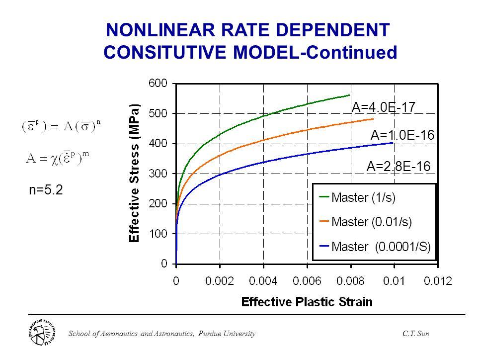 School of Aeronautics and Astronautics, Purdue UniversityC.T. Sun n=5.2 NONLINEAR RATE DEPENDENT CONSITUTIVE MODEL-Continued A=2.8E-16 A=1.0E-16 A=4.0