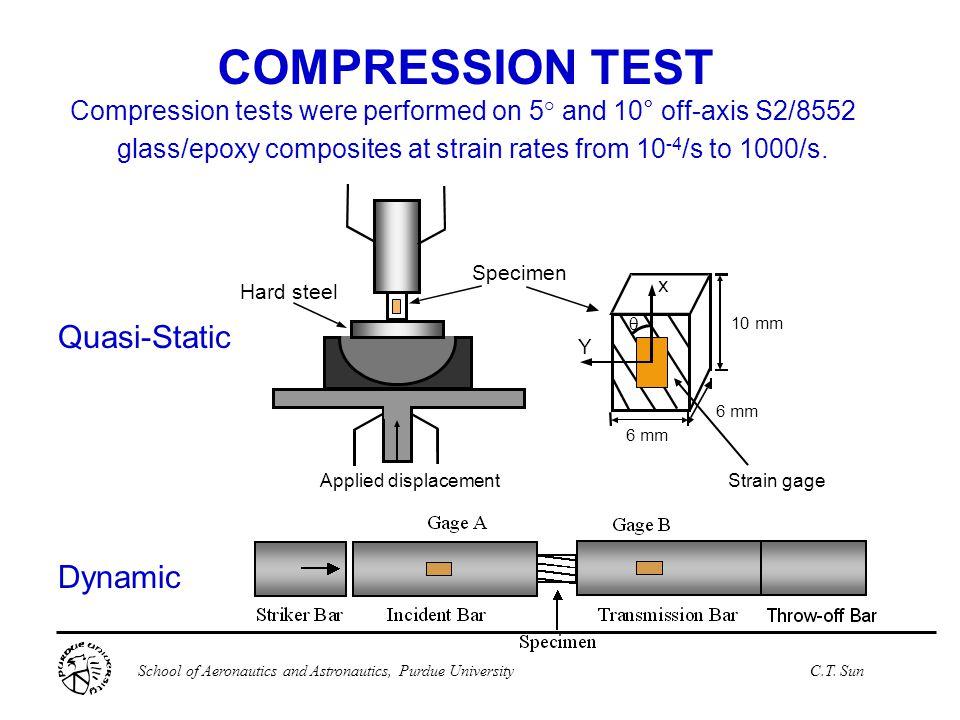 School of Aeronautics and Astronautics, Purdue UniversityC.T. Sun Specimen Hard steel  x Y 10 mm 6 mm Applied displacement Strain gage Dynamic COMPRE