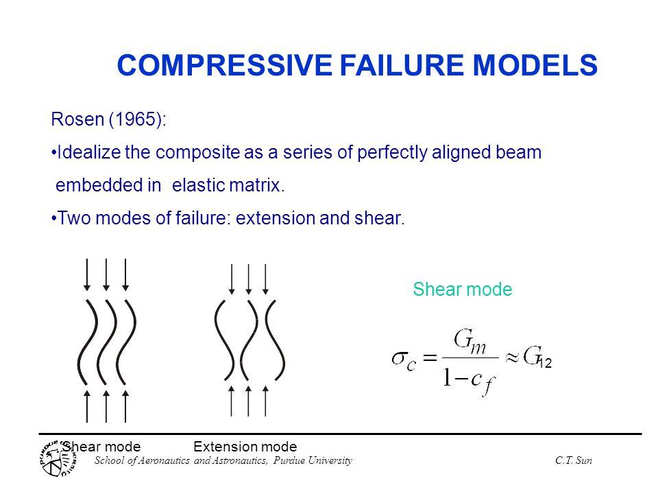 School of Aeronautics and Astronautics, Purdue UniversityC.T. Sun COMPRESSIVE FAILURE MODELS Shear modeExtension mode 12 Shear mode Rosen (1965): Idea