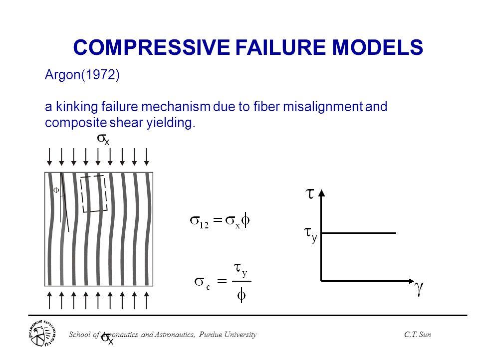 School of Aeronautics and Astronautics, Purdue UniversityC.T. Sun xx xx Argon(1972) a kinking failure mechanism due to fiber misalignment and comp