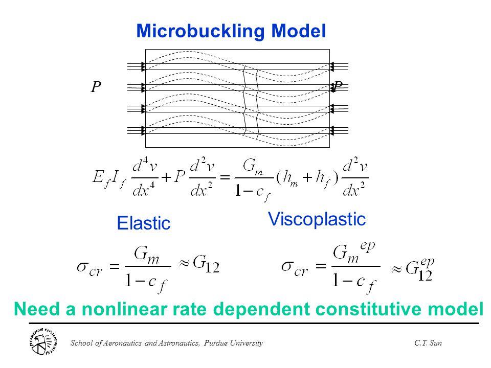 School of Aeronautics and Astronautics, Purdue UniversityC.T. Sun Microbuckling Model PP Need a nonlinear rate dependent constitutive model Elastic Vi