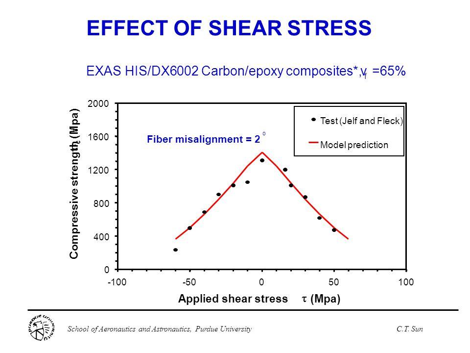 School of Aeronautics and Astronautics, Purdue UniversityC.T. Sun EXAS HIS/DX6002 Carbon/epoxy composites*,v f =65% Fiber misalignment = 2 o EFFECT OF