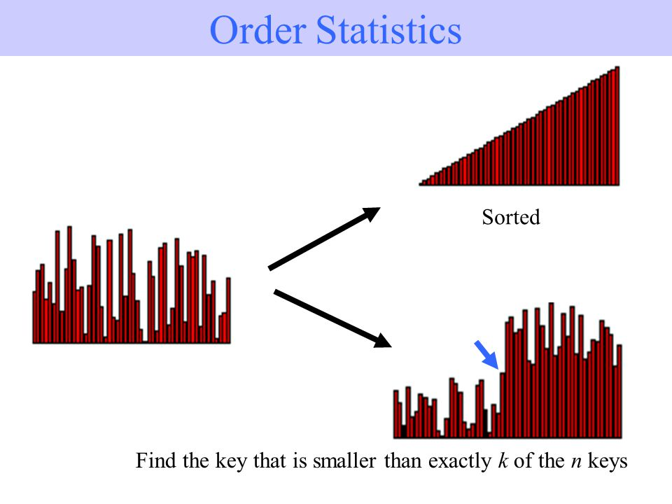 1/19 Order Statistics Sorted Find the key that is smaller than exactly k of the n keys