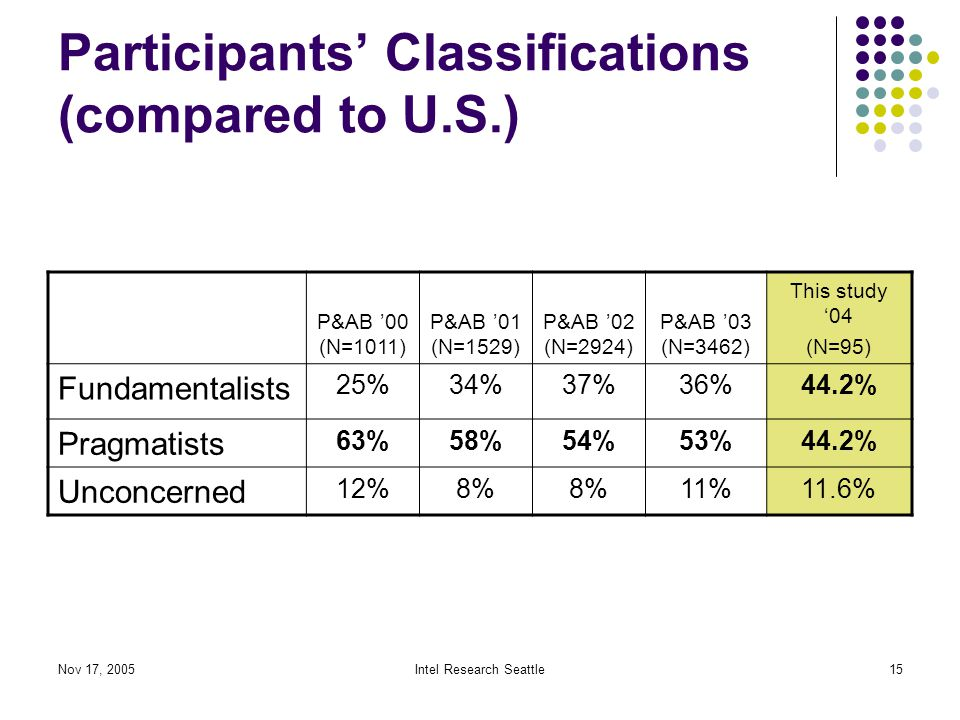 Nov 17, 2005Intel Research Seattle15 Participants' Classifications (compared to U.S.) P&AB '00 (N=1011) P&AB '01 (N=1529) P&AB '02 (N=2924) P&AB '03 (N=3462) This study '04 (N=95) Fundamentalists 25%34%37%36%44.2% Pragmatists 63%58%54%53%44.2% Unconcerned 12%8% 11%11.6%