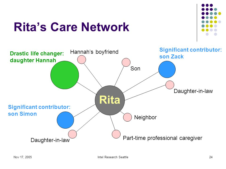 Nov 17, 2005Intel Research Seattle24 Rita's Care Network Drastic life changer: daughter Hannah Significant contributor: son Simon Significant contributor: son Zack Neighbor Daughter-in-law Part-time professional caregiver Son Hannah's boyfriend Daughter-in-law