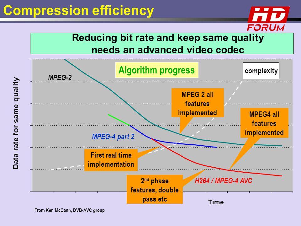 Bande Passant MPEG-2 MPEG-4 part 2 MPEG4 all/most features implemente d complexity From Ken McCann, DVB-AVC group chairn H264 / MPEG-4 AVC Algorithm p