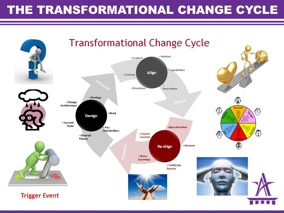 THE TRANSFORMATIONAL CHANGE CYCLE Trigger Event