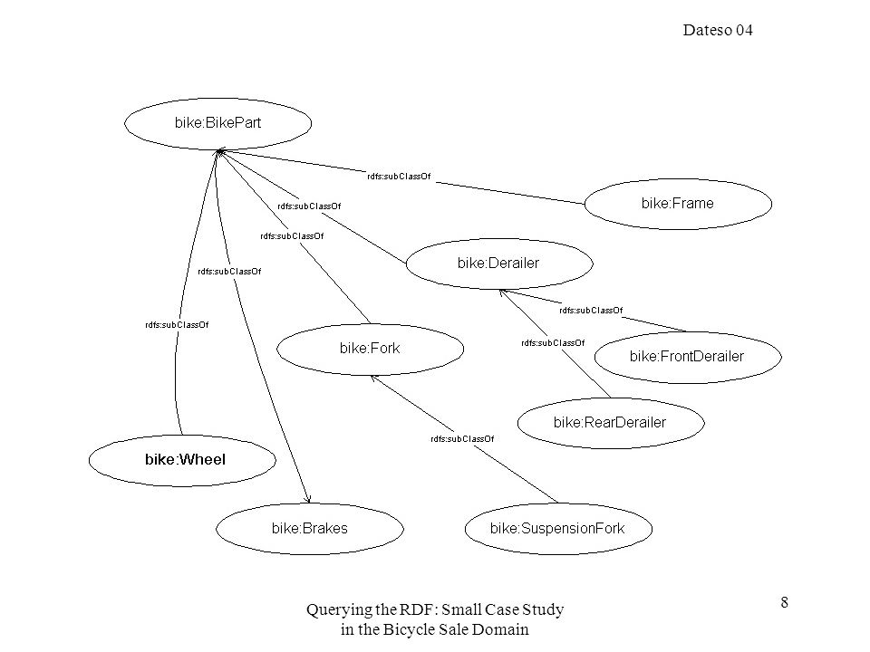 Dateso 04 Querying the RDF: Small Case Study in the Bicycle Sale Domain 29 Following query – [Picture]
