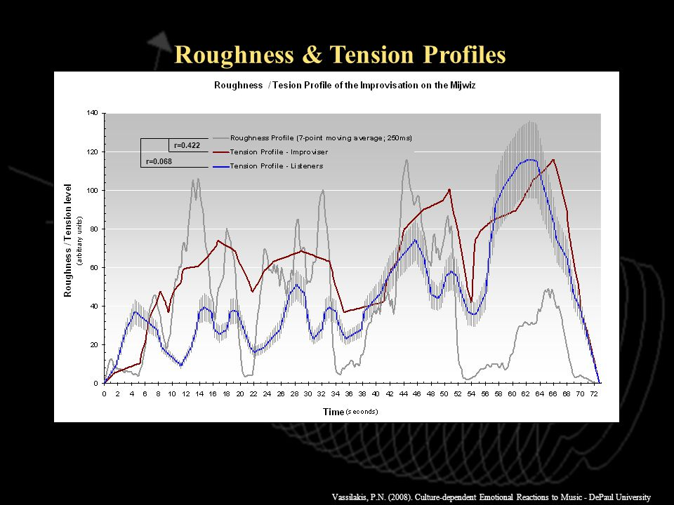 Vassilakis, P.N. (2008). Culture-dependent Emotional Reactions to Music - DePaul University r=0.422 Roughness & Tension Profiles