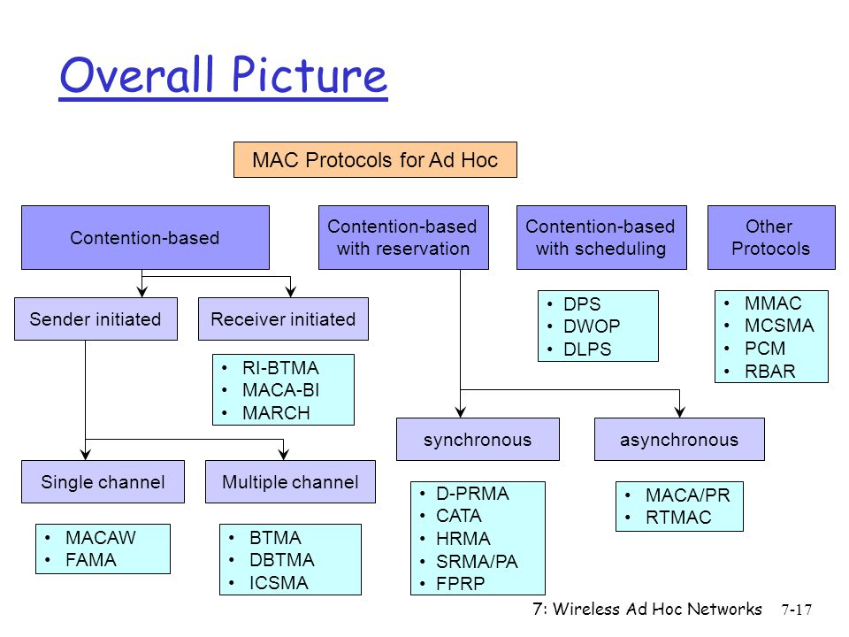7: Wireless Ad Hoc Networks7-17 Overall Picture MAC Protocols for Ad Hoc Contention-based with reservation Contention-based with scheduling Other Prot