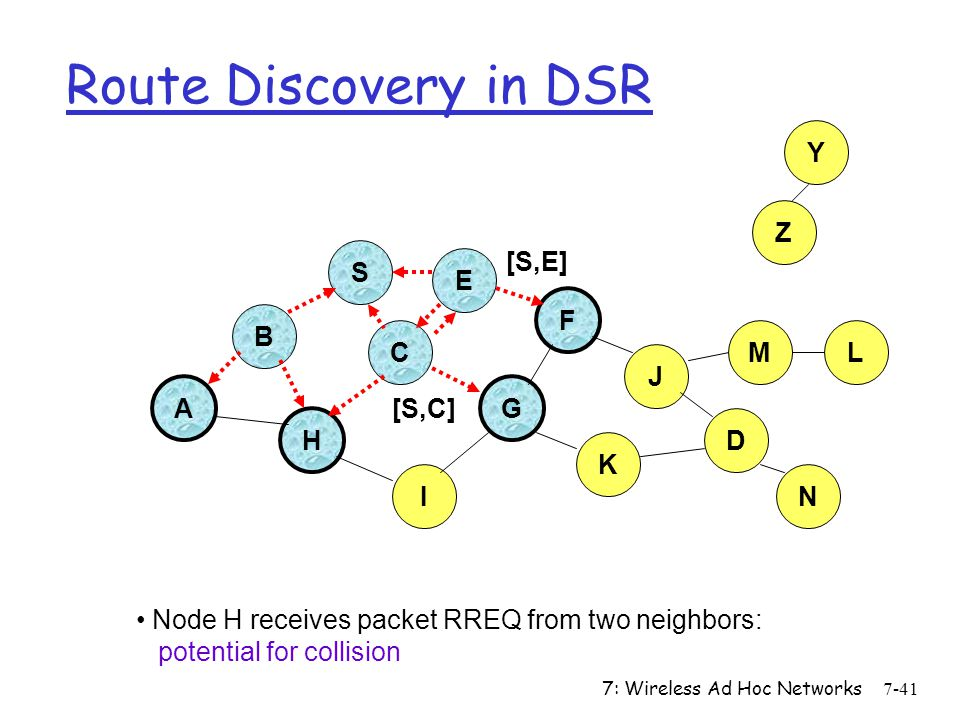 7: Wireless Ad Hoc Networks7-41 Route Discovery in DSR B A S E F H J D C G I K Node H receives packet RREQ from two neighbors: potential for collision