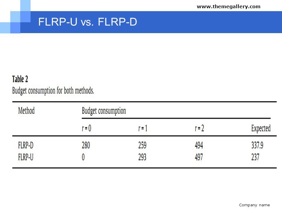 Company name www.themegallery.com FLRP-U vs. FLRP-D