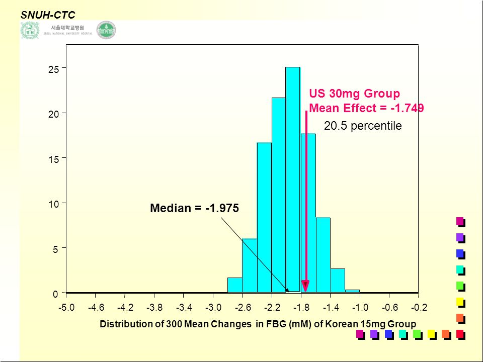 SNUH-CTC Trial Simulation Platform 5 dose group (0, 7.5, 15, 30, 45 mg, N=500), 300 replications