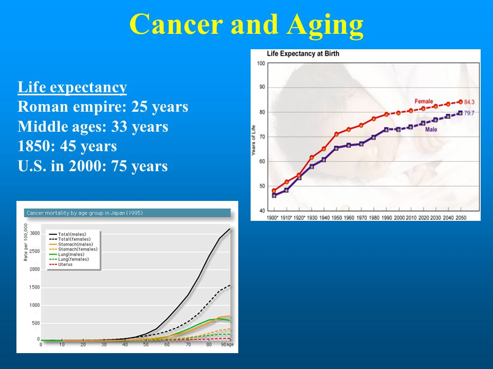 Cancer and Aging Life expectancy Roman empire: 25 years Middle ages: 33 years 1850: 45 years U.S. in 2000: 75 years