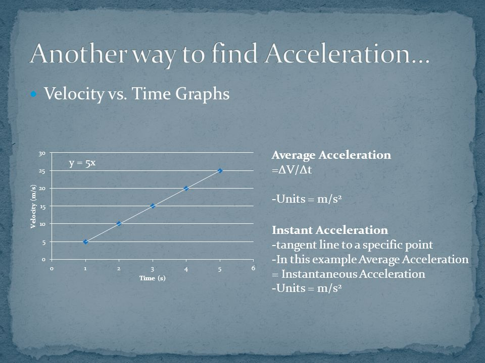 Velocity vs. Time Graphs Average Acceleration =ΔV/Δt -Units = m/s 2 Instant Acceleration -tangent line to a specific point -In this example Average Ac