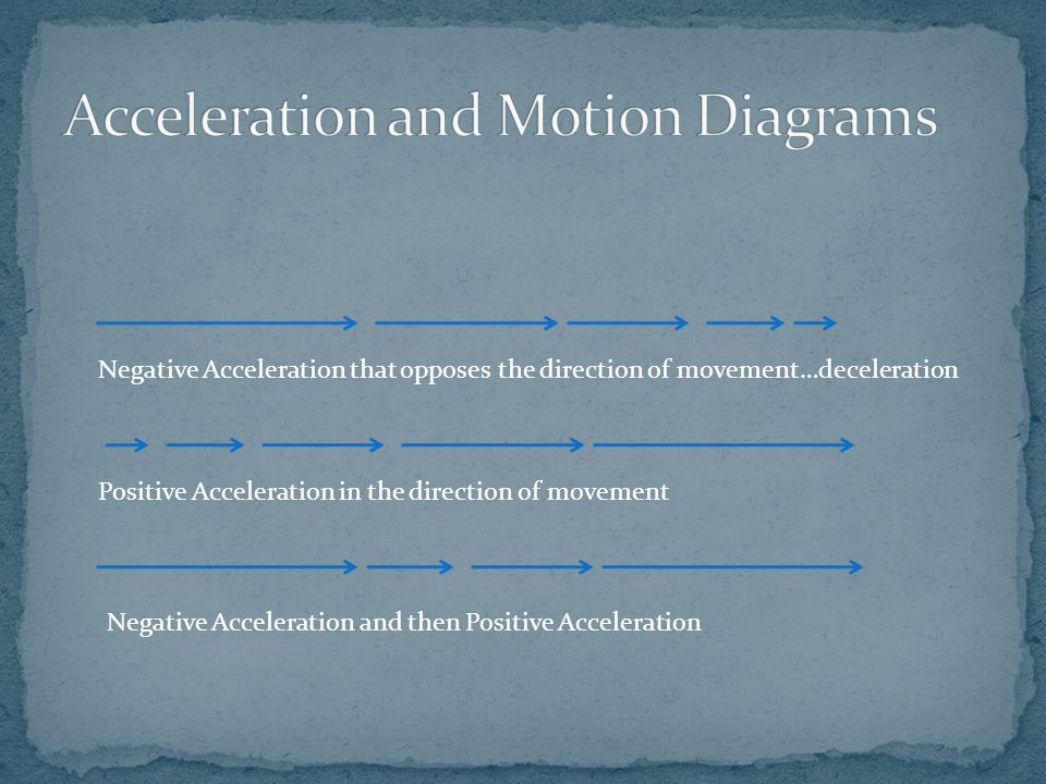 Negative Acceleration that opposes the direction of movement…deceleration Positive Acceleration in the direction of movement Negative Acceleration and
