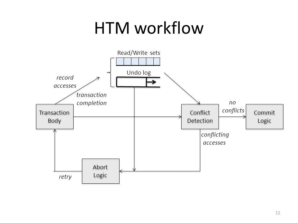 HTM workflow 12 Transaction Body Transaction Body Conflict Detection Conflict Detection Commit Logic Commit Logic Read/Write sets Abort Logic Abort Lo