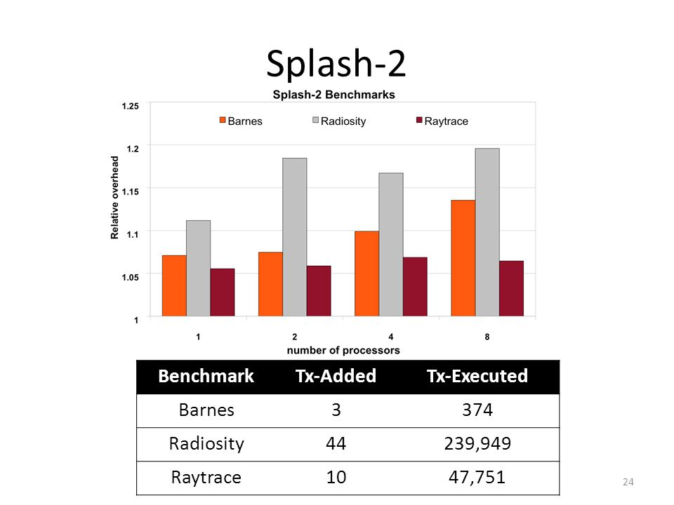 Splash-2 24 BenchmarkTx-AddedTx-Executed Barnes3374 Radiosity44239,949 Raytrace1047,751