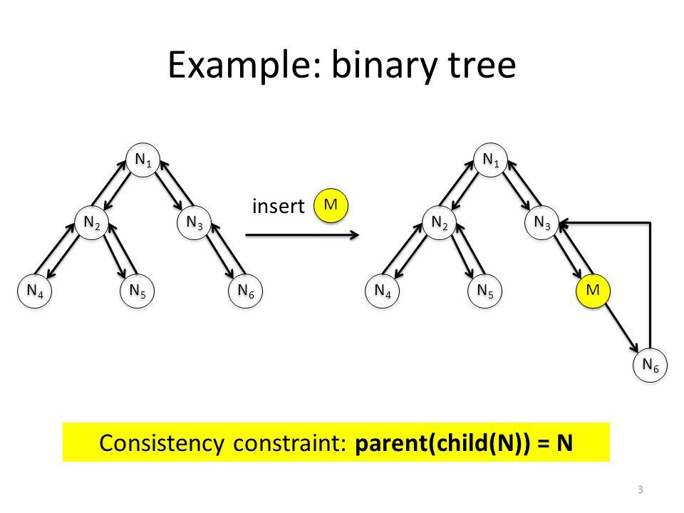 Example: binary tree 3 Consistency constraint: parent(child(N)) = N N1N1 N1N1 N2N2 N2N2 N3N3 N3N3 N5N5 N5N5 N4N4 N4N4 N6N6 N6N6 N1N1 N1N1 N2N2 N2N2 N3