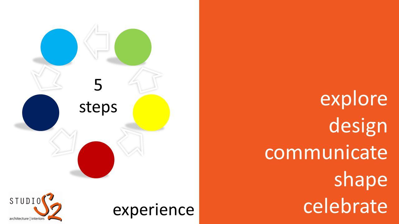 explore design communicate shape celebrate experience 5 steps