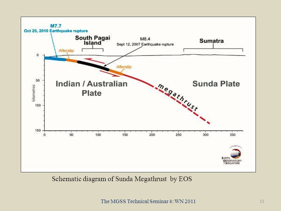 15 The MGSS Technical Seminar 4: WN 2011 Schematic diagram of Sunda Megathrust by EOS
