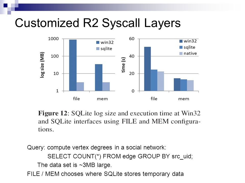 Customized R2 Syscall Layers Query: compute vertex degrees in a social network: SELECT COUNT(*) FROM edge GROUP BY src_uid; The data set is ~3MB large.