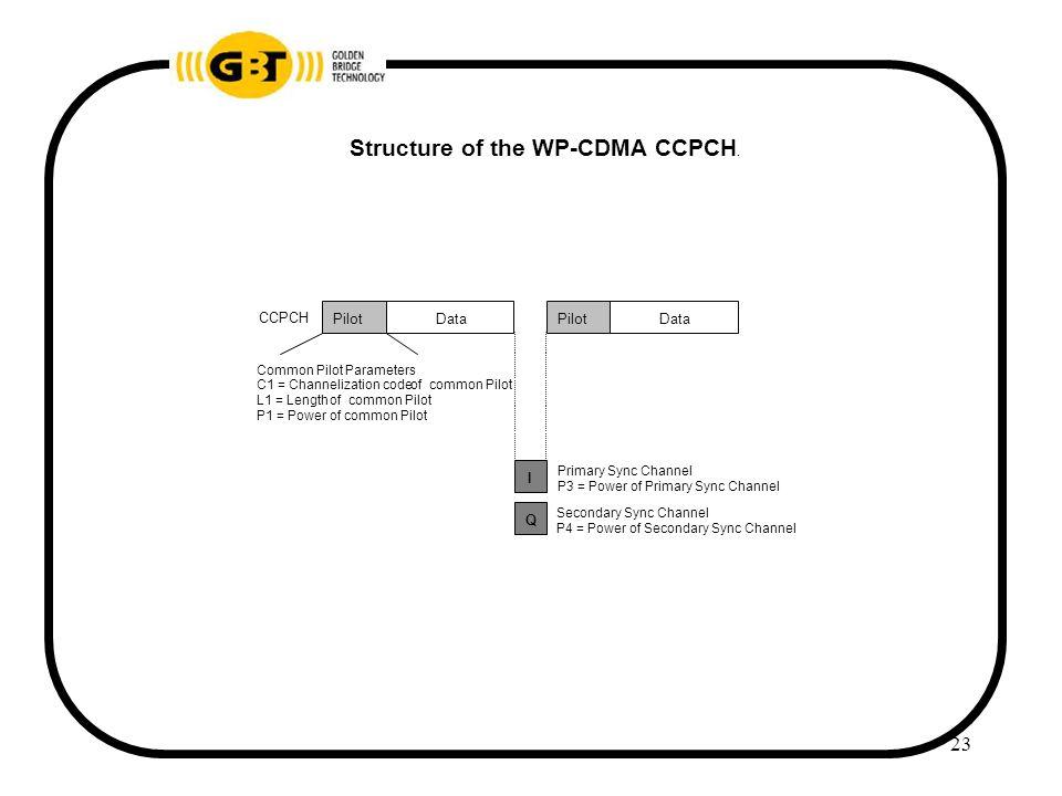 23 CCPCH Common Pilot Parameters C1 = Channelization codeof common Pilot L1 = Length of common Pilot P1 = Power of common Pilot PilotDataPilotData I Secondary Sync Channel P4 = Power of Secondary Sync Channel Q Primary Sync Channel P3 = Power of Primary Sync Channel Structure of the WP-CDMA CCPCH.