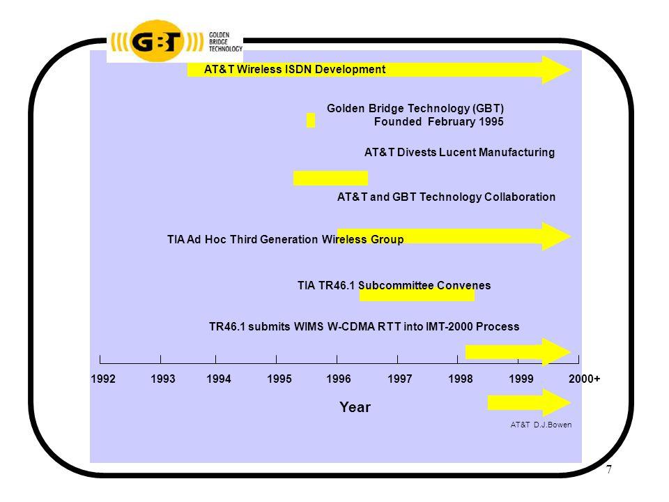 8 WP-CDMA Participants AT&T D.J.Bowen AT&T Laboratories Ericsson Golden Bridge Technologies (GBT) Hughes Network Systems (HNS) InterDigital Communications Corporation (IDC) Lucent Technologies Nokia Northern Telecom (Nortel) OKI Telecom Regular participants in WP-CDMA meetings include: